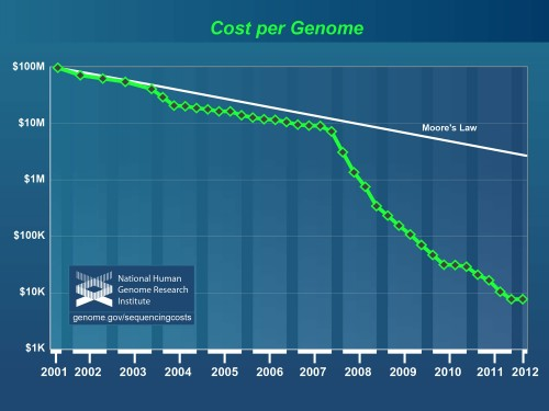 Cost of sequencing a human-sized genome, 2001-2012. From the National Human Genome Research Institute.