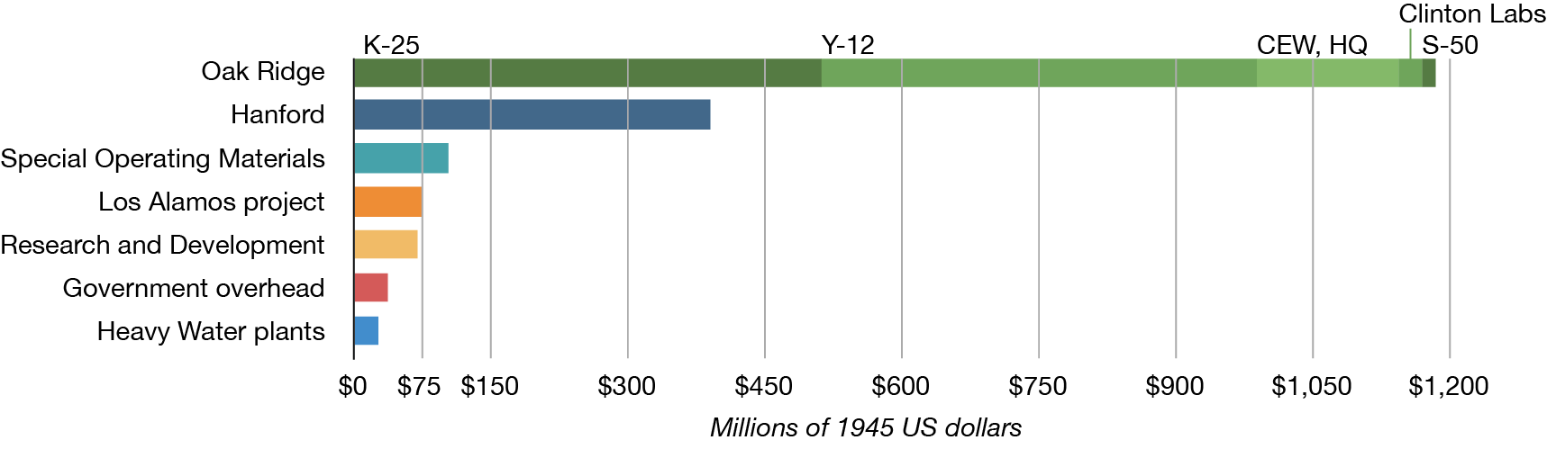 Manhattan Project costs chart