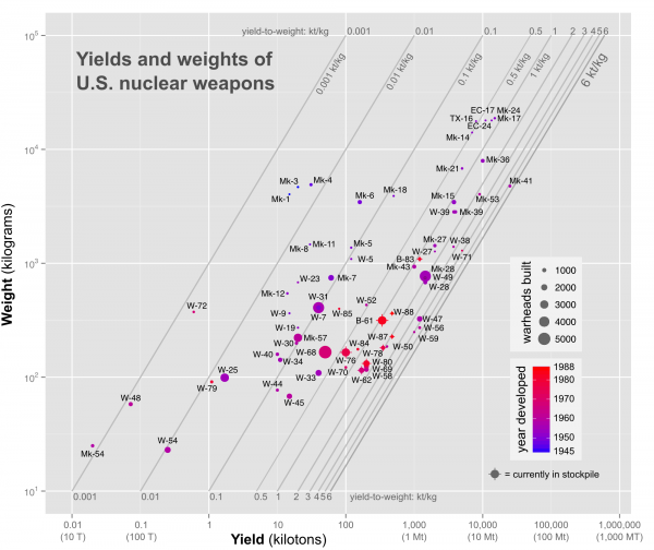Yield-to-weight ratios of US nuclear weapons