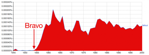 "Google Ngram chart of the usage of the word ""fallout"" in English language books and periodicals. Source."