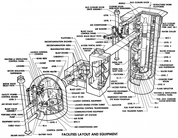 Titan II silo complex. There's a lot going on in one of these. This, and all of the other Titan II images in this post, are from Chuck Penson's wonderful, beautiful Titan II Handbook.