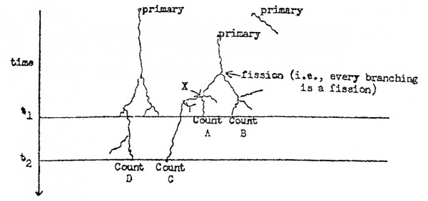 "Diagram of neutron fluctuations from a report by F. de Hoffmann, R.P. Feynman, and R. Serber. Galison notes: ""Significantly, Feynman and his collaborators captured the situation in a spacetime diagram drawn with time in the vertical direction and space horizontal. Such an image must be kept in mind when viewing Feynman's early postwar spacetime 'Feynman diagrams,' where again particles are absorbed, emit other particles, and scatter as reckoned by a concatenation of independent algebraic rules."" Galison 1998, 405-406."