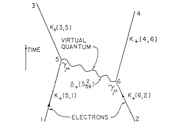 "The first Feynman diagram, published in R. P. Feynman, ""Space—Time Approach to Quantum Electrodynamics,""Physical Review 76 (1949), 769-789, on 772."