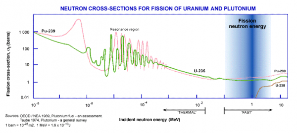 "Neutron cross-sections for the fissioning of uranium and plutonium. The higher the cross-section, the more likely that fission will occur. (Not shown on here is the competing capture cross-section, which matters a lot for U-238.) The indicated ""fission neutron energy"" means that that is the approximate energy level of neutrons released from fission reactions. So you can see why, in a reactor, those are slowed down by the moderator to increase the likelihood of fissioning. In a bomb, there is no time for slowing things down, so you need much more fissile material in much higher concentrations. Source: World Nuclear  Association."
