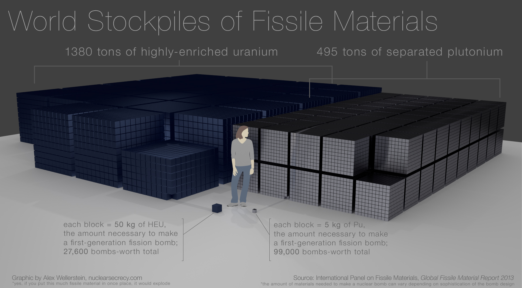 Visualizing fissile materials | Restricted Data