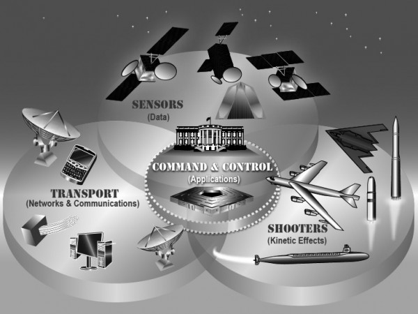 """""""Nuclear C3 [Command, Control, Communication] Transport Systems"""" —an attempt to characterize the technical, organizational, and political systems needed to actually start nuclear war in the United States today. Source: The Nuclear Matters Handbook, by the Office of the Assistant  Secretary of Defense for Nuclear, Chemical, and Biological Defense Programs."""