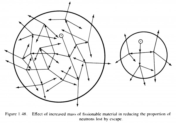 One of the ways in which the critical mass is visually explained in Glasstone and Dolan's The Effects of Nuclear Weapons (1977 edn.). Want it on a t-shirt? I've got you covered.