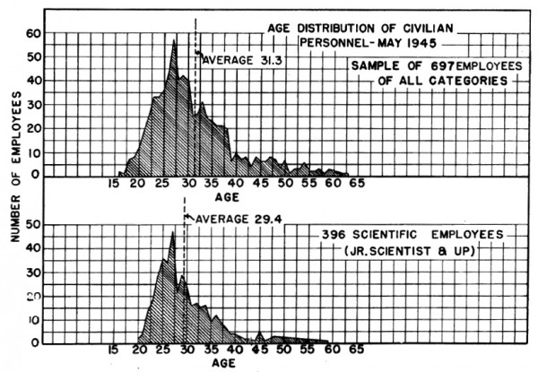 Age distribution at Los Alamos, May 1945. Top graph is total  civilian personnel, bottom is scientific employees only. Keep in mind this was 70 years ago, so anyone in their 20s then would be in their 90s now. Source: Manhattan District History, Book 8, Volume 2, Appendix, Graph 1.