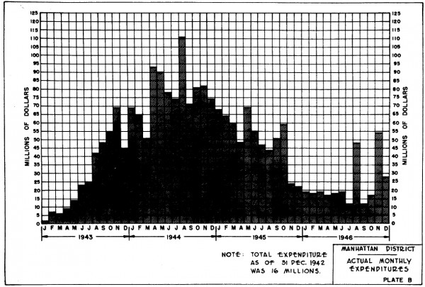 Monthly costs of the Manhattan Project, 1943 through 1946. From the Manhattan District History, Volume 5, Appendix A.