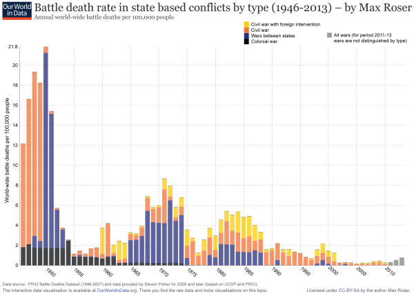 "Battle deaths in state-based conflicts, 1946-2013, by Max Roser. This is what Rhodes had in mind regarding the decreased amount of deaths from war since World War II. (Note that if WWII was included in this, it would be even more stark: the rate of battle deaths per 100,000 of global population was 300 for the war as a whole.) There are a lot of ways to parse these numbers, as Roser's site makes clear (the raw numbers of wars has been increasing, some of this decline as a unit of population is due to the massive increase in global population), and there are multiple interpretations of the data (whether the bomb has anything to do with it is disputed by scholars), but it is still very interesting. Source: Max Roser, ""War and Peace after 1945,"" OurWorldInData.org"