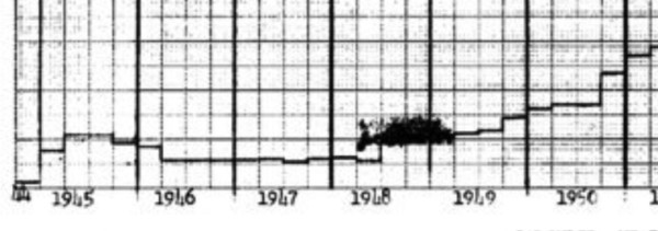 Hanford reactor energy output, detail. Note that it went down after late 1945, and they did not recover their wartime capacity until late 1948. Source: detail from this chart which I got from the Hanford Declassified Document System.