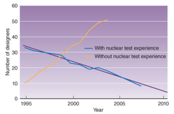 "Graph of Livermore nuclear weapons designers with and without nuclear testing experience. The PR spin put on this is kind of interesting in and of itself: ""Livermore physicists with nuclear test experience are reaching the end of their careers, and the first generation of stockpile stewards is in its professional prime."" Source: Arnie Heller, ""Extending the Life of an Aging Weapon,"" Science & Technology Review (March 2012)."