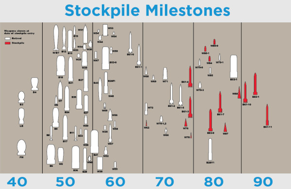 Stockpile milestones chart from Pantex's website. Lots of interesting little shapes.