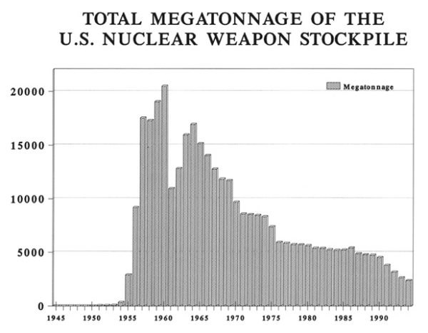 Total megatonnage of the US nuclear stockpile — nearly 10 gigatons by 1956, climbing to a peak of over 20 gigatons in 1959. Source: US Department of Energy