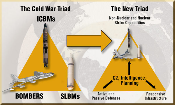 "A strange elaboration of the triad notion from the Defense Logistics Agency, in which the ""new triad"" includes the ""old triad"" squished into one ""leg,"" with the other ""legs"" being even less tangible notions joined by a web of command and control. At this point, I'd argue it might be worth ditching the triad metaphor. Source."