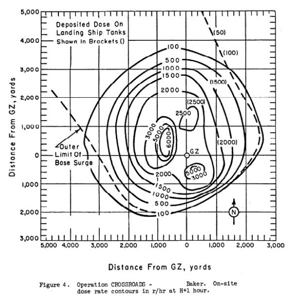 Radiation from the Crossroads Baker shot — the radiation went up with the cloud, and then collapsed right back down again with it, resulting in a very limited extent of radiation (the entire chart represents only 4.5 miles on each axis), but very high intensities. Chart source: DNA 1251-2-EX. Collapsed cloud picture source: Library of Congress.