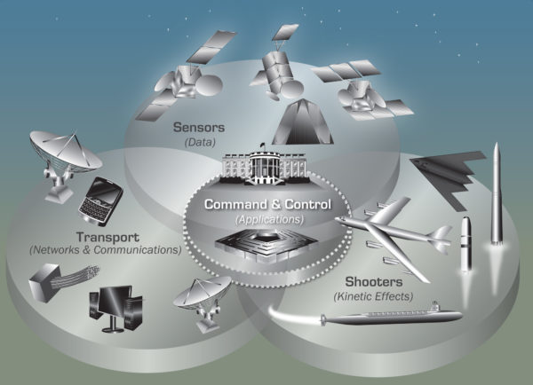Diagram of the various US Nuclear Command, Control, and Communication (NC3) Systems, as of 2016. From Nuclear Matters Handbook (2016).