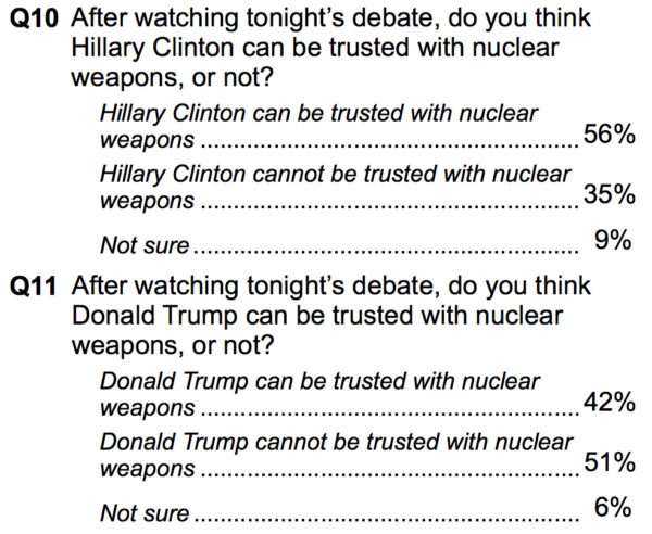 Results of a poll taken after the first presidential debate, on whether the candidates could be trusted with nuclear weapons. There are many ways to read this, but I think at a minimum we can say that when substantial percentages of people believe that neither major-party nominee can be trusted with nuclear weapons responsibility alone, it's time to rethink whether we should have a system that invests that decision completely in the president.