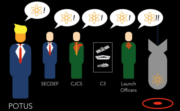 A slide from my Belfer Center talk on nuclear chain of command (in the talk, I remove the SecDef from the chain) — a little bit of levity on a serious topic. Graphics created using Keynote's shape templates (yes, the hair is an upside-down speech bubble).